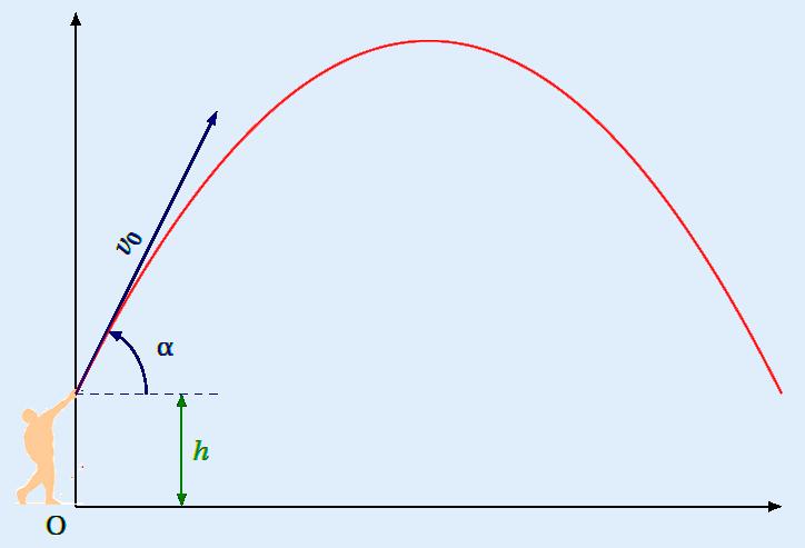 à quoi sert le second degré trajectoire balle parabole